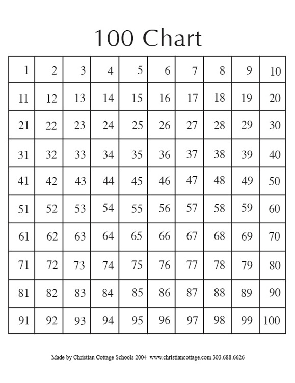 Common worksheets 1 50 number chart preschool and for 1 to 100 table in english